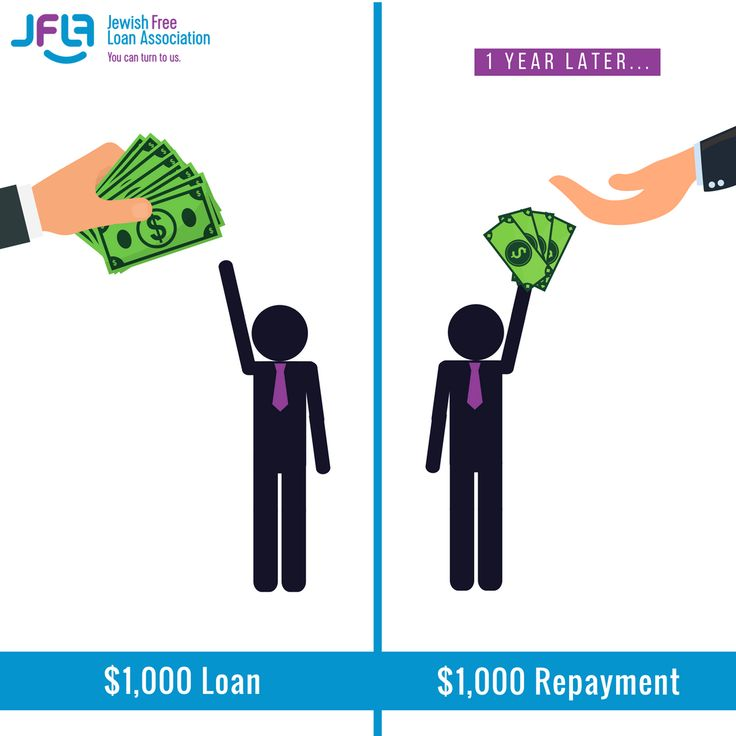 Interestfree loans mean you pay back what you borrow. No
