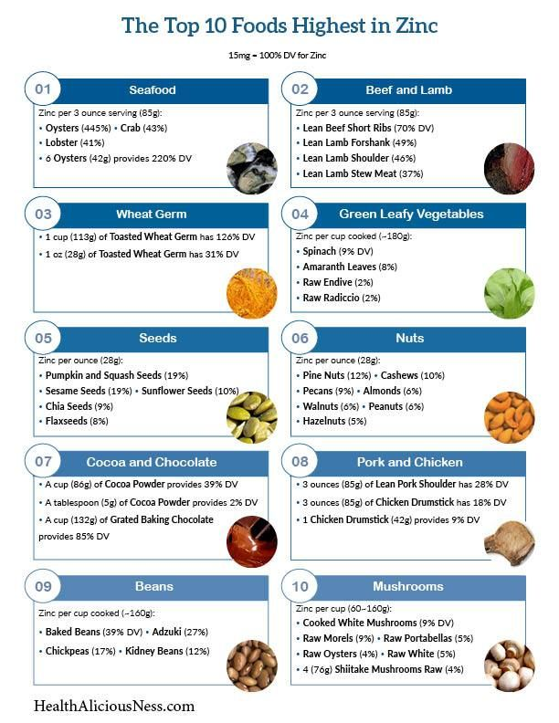 25+ best ideas about Zinc foods on Pinterest | Minerals for the body, Zinc deficiency and ...