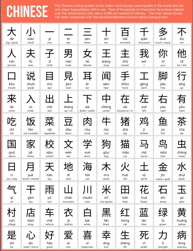 basic chinese words in english pdf