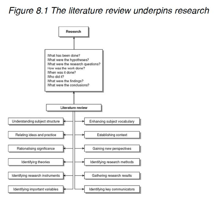 literature review of research project Literature reviews can be either a part of a larger report of a research project, or it can be a bibliographic essay that is published separately in a scholarly journal either way, the purpose is the same, to review the scholarly literature relevant to the topic you are studying.