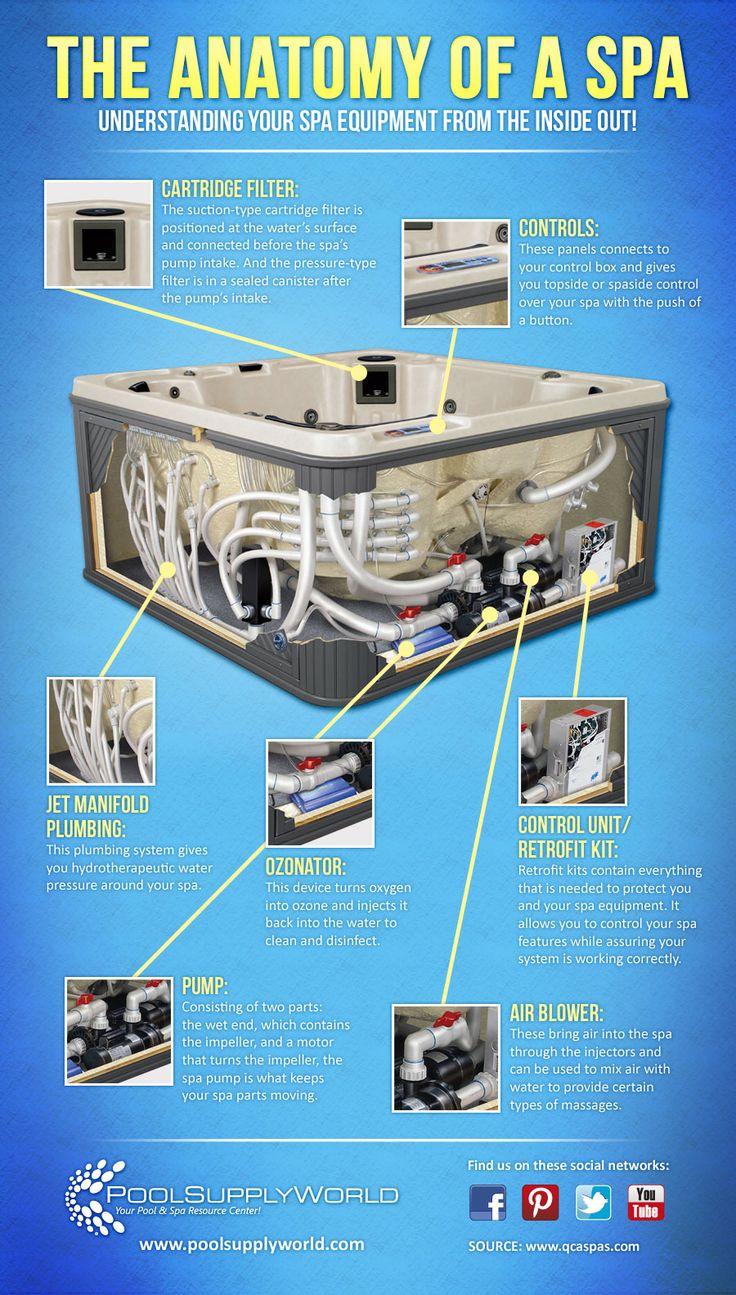 This is the Anatomy of a Conventional Spa. Bullfrog Spas are completely different, and better. See how 90% less plumbing, fewer holes in the spa shell, and a 100% wood-free spa frame make a better hot tub ownership experience. http://www.bullfrogspas.com/energy-save