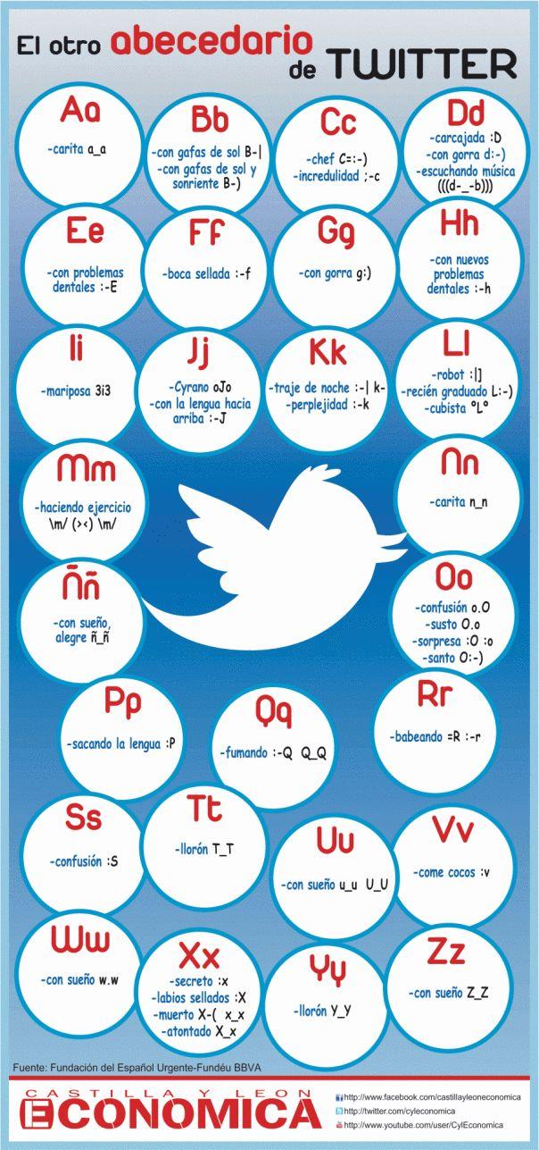 El otro abecedario de Twitter