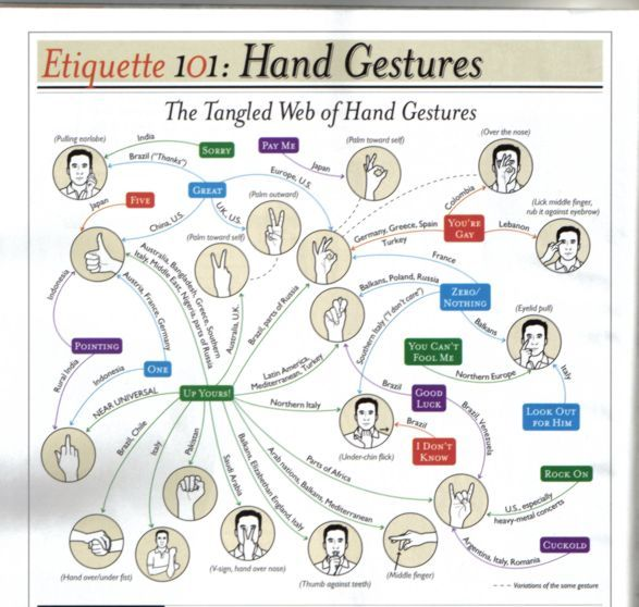 the different gestures in different cultures essay Different countries and their respective cultures employ different types of body language this lesson will discuss a variety of body language used.