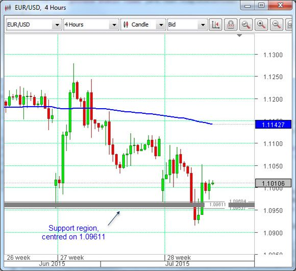 Euro – dollar: 'Greek Gap' support holds | Makes for a strong exchange rate support level