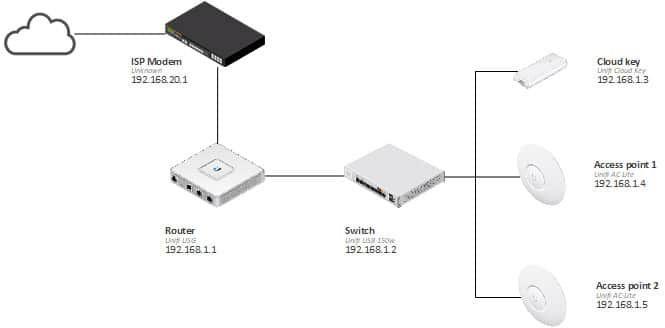 Home Network Setup Diagram Home Network Setup Networking