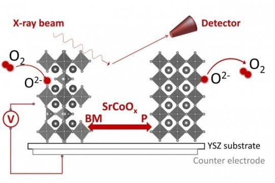 Small voltage can flip thin film between two crystal states -- one metallic, one semiconducting -- new research indicates. The research involves a thin-film material called a strontium cobaltite, or SrCoOx.