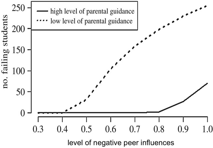 Mathematical model reveals parental involvement can 'immunize' students from dropping out January 31, 2017   Read more at: https://phys.org/news/2017-01-mathematical-reveals-parental-involvement-immunize.html#jCp