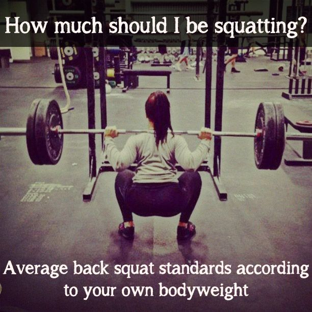 Click through for tables (women and men) on average back squat and deadlift weights based on your bodyweight