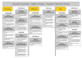 The Woodlands Hub: Australian Curriculum English - Term Planners
