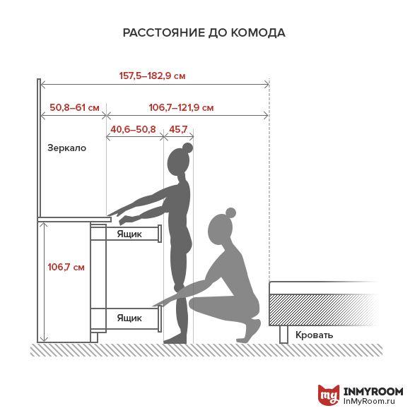 Фотография:  в стиле , Спальня, Планировки, Советы, как поставить мебель в спальне, какую кровать выбрать для спальни, размеры кроватей, какой размер кровати выбрать, где поставить шкаф в спальне, ширина прохода между кроватями, где поставить кровать в спальне, инфографика – фото на InMyRoom.ru
