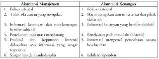 perbedaan akuntansi biaya dan akuntansi keuangan,audit manajemen dan audit keuangan,persamaan akuntansi manajemen dan akuntansi keuangan,pdf,pengertian akuntansi keuangan,menurut para ahli,