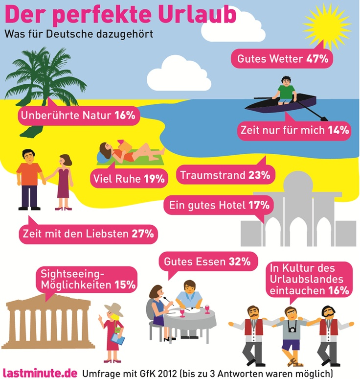 221 best German Boards images on Pinterest | German language, Learn ...