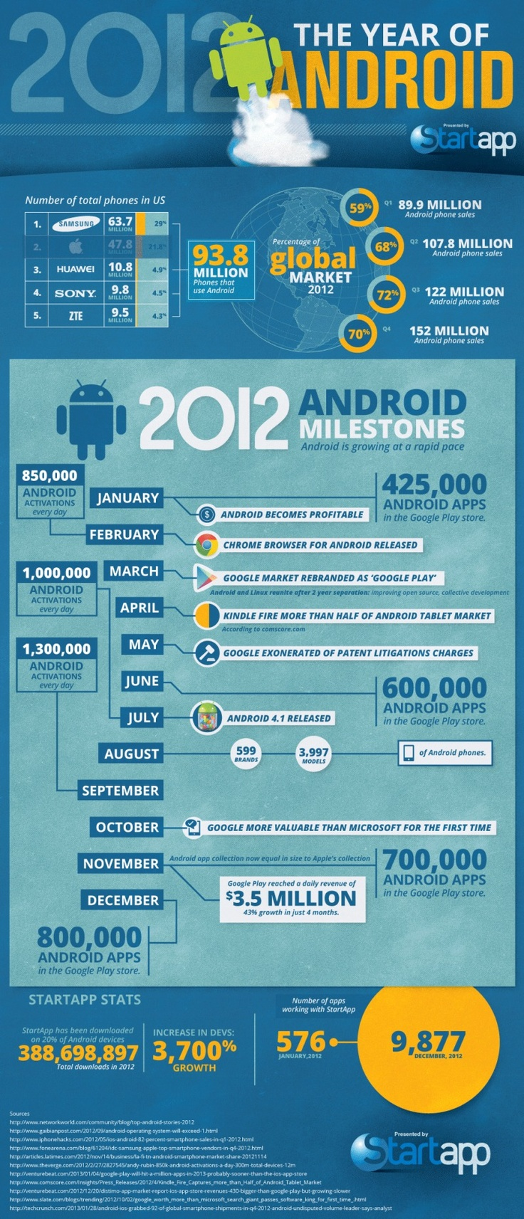 2012: The Year of Android