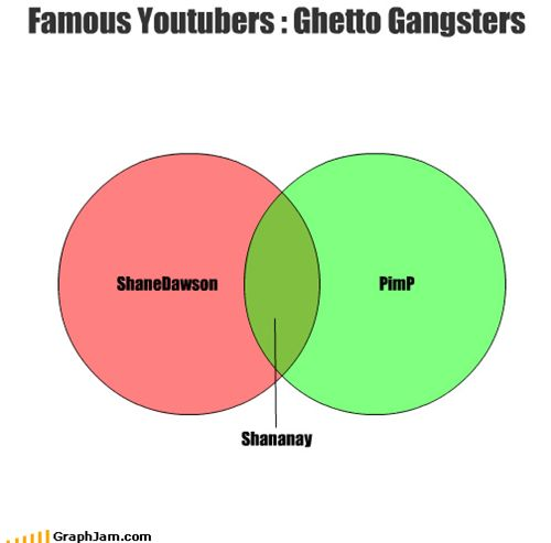 Most Famous YouTubers | Famous Youtubers : Ghetto Gangsters