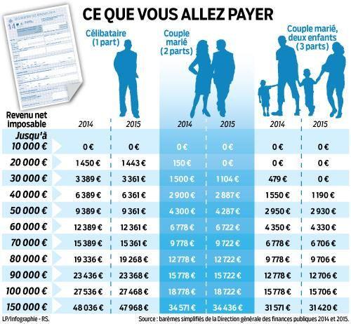 Arrivée des premiers avis d'imposition : ce que vous allez payer >>http://www.leparisien.fr/espace-premium/actu/le-geste-fiscal-prend-forme-05-08-2015-4990551.php… (Abo) via @LeParisienInfog