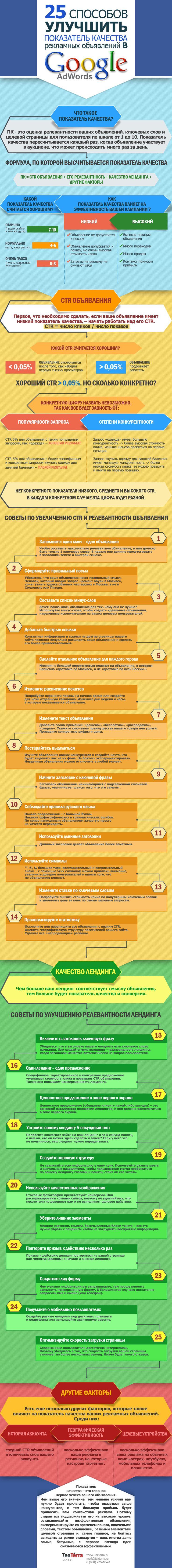 Инфографика: 25 способов улучшить показатель качества рекламных объявлений в Google Adwords
