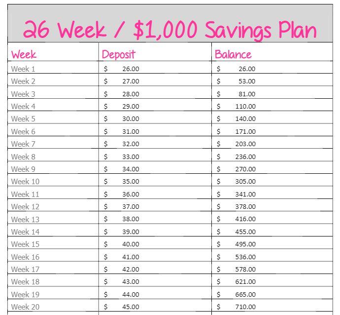 26-Week No Brainer $1,000 Savings Plan -Start with $26 ...