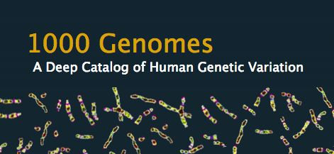 The goal of the 1000 Genomes Project is to find most genetic variants that have frequencies of at least 1% in the populations studied.
