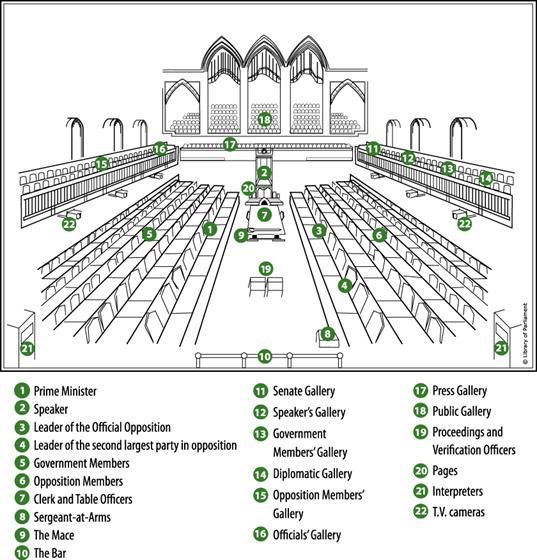 Image of the physical layout of the House of Commons.