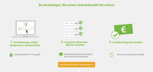 Mit smava in den Urlaub fahren – der Urlaubskredit - http://www.ratgeber.reise/anbieter/smava-urlaubskredit/