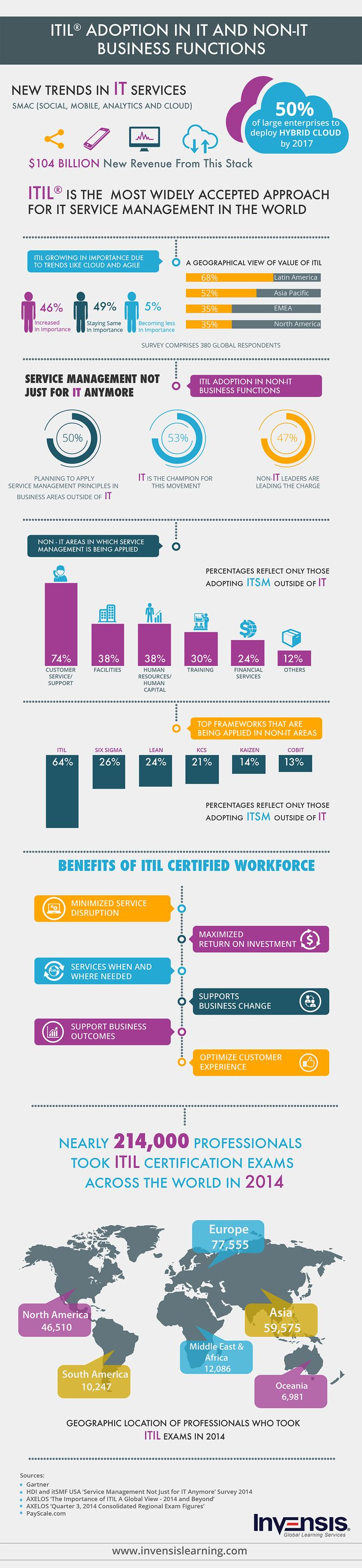 16 best itil images on pinterest foundation foundation dupes infographics itil adoption in it and non it business functions an infographic depicting itil 1betcityfo Gallery