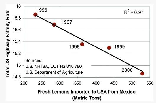 Fresh lemons imported from Mexico and US highway fatality risk | funny