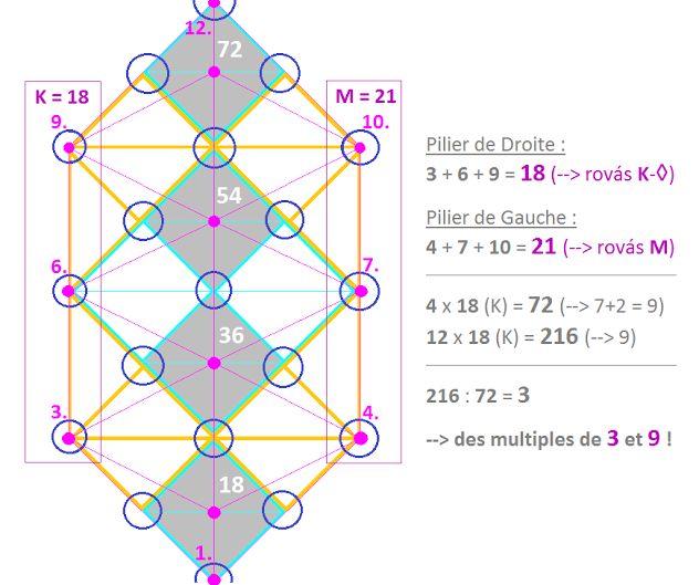 """Quatre rovás [K=18] placés sur le PILIER CENTRAL donnent la somme de 4x18 = 72 (7+2 = 9) --> La kabbale hébraïque parle AUSSI du """"Nom de Dieu de 72 lettres"""" & des """"72 Noms"""", compris comme étant les 72 Anges ou les 72 Souffles. Mais attention, les [K], qui peuvent être formé dans cet Arbre de Vie, sont au nombre de DOUZE --> 12x18 = 216 ! Pour les kabbalistes lourianiques, le nombre 216 (= 9) est hautement symbolique puisqu'ils enseignent l'existence des """"216 Anges liés aux 72 Souffles""""."""