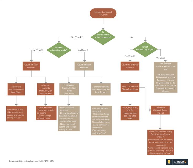 Naming Compounds Flowchart A Flowchart For Naming Chemical Compounds And Writing Formulas Edit The Template Online To Flow Chart Physics Classroom Chemistry