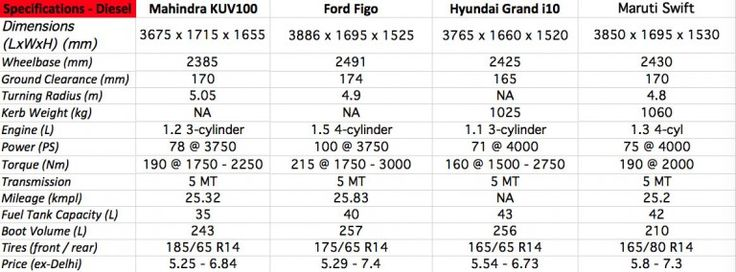 #Mahindra #KUV100 vs #Ford #Figo vs #Hyundai #Grandi10 vs #Maruti #Swift – Comparo -