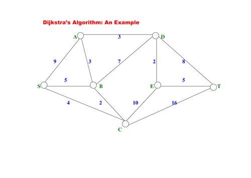 <em>Dijkstra</em>'s <em>Algorithm</em>