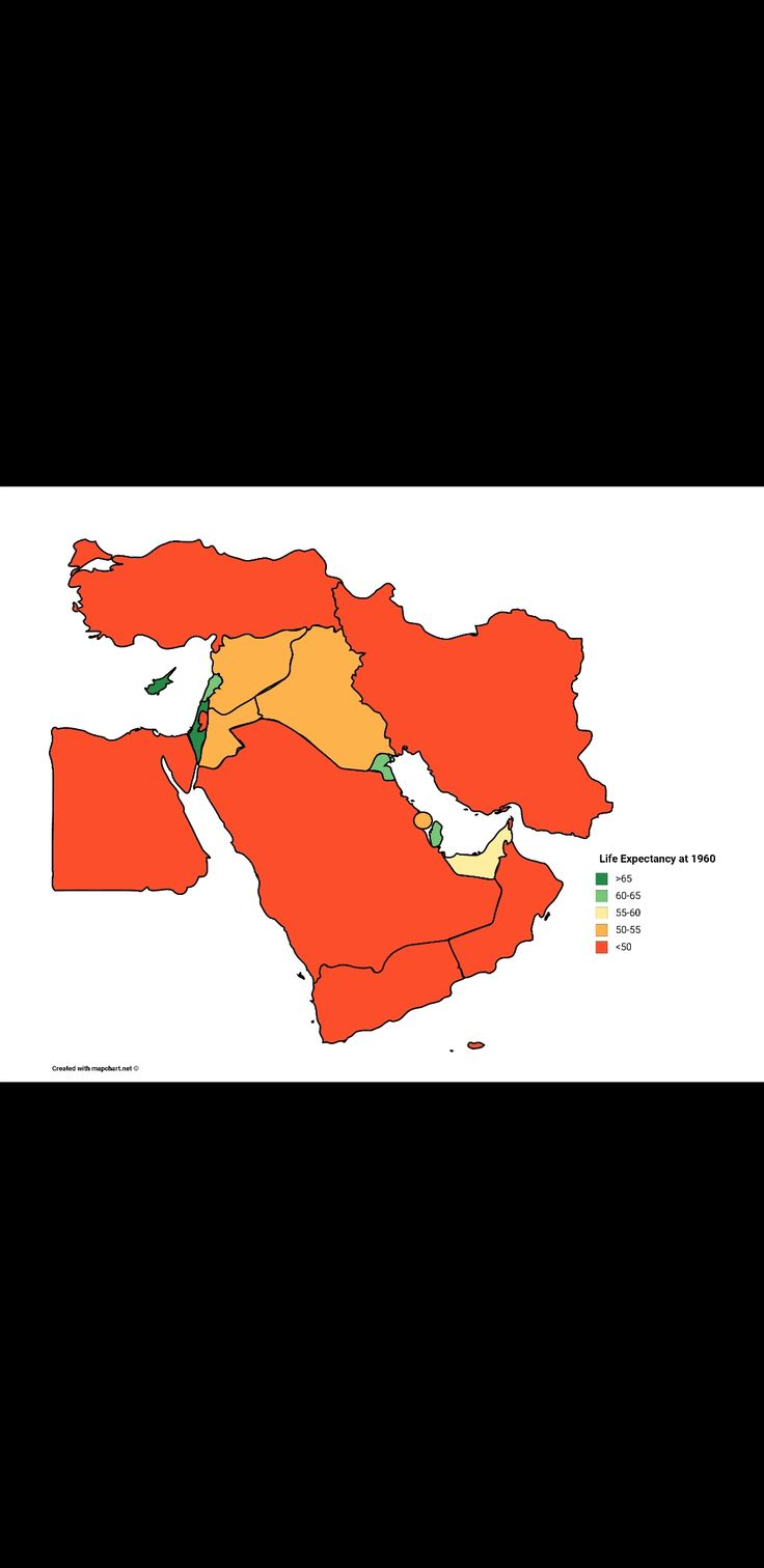 Life Expectancy of Middle East Counties in