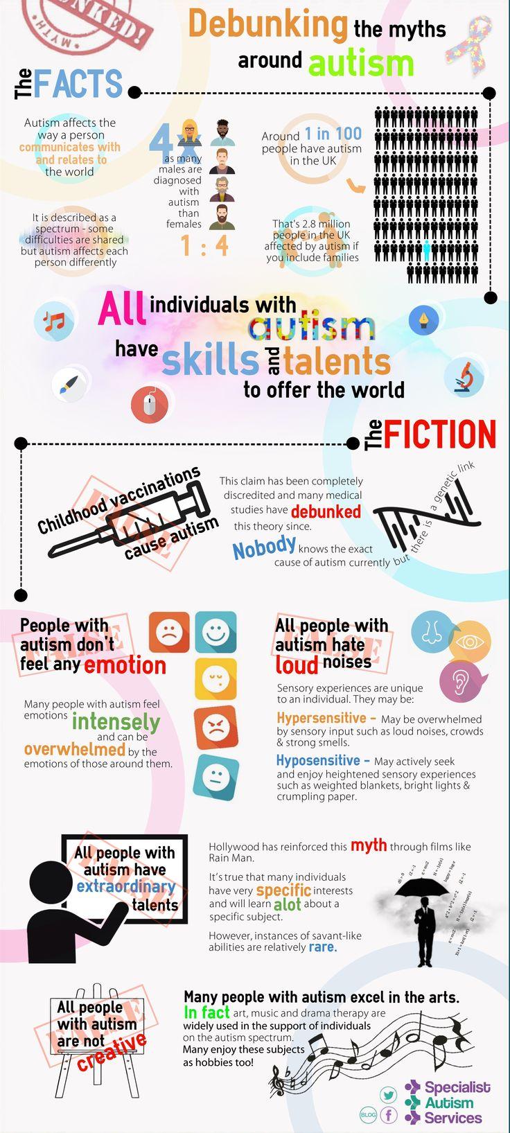 Infographics: Vol 1   Specialist Autism Services