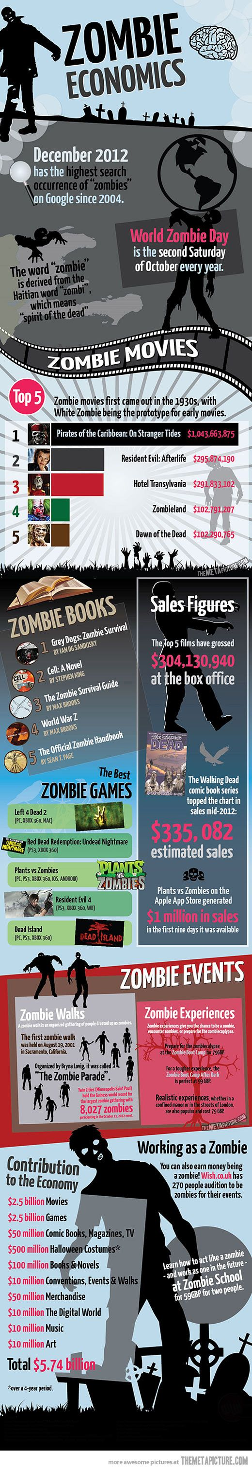 The popularity of zombies…