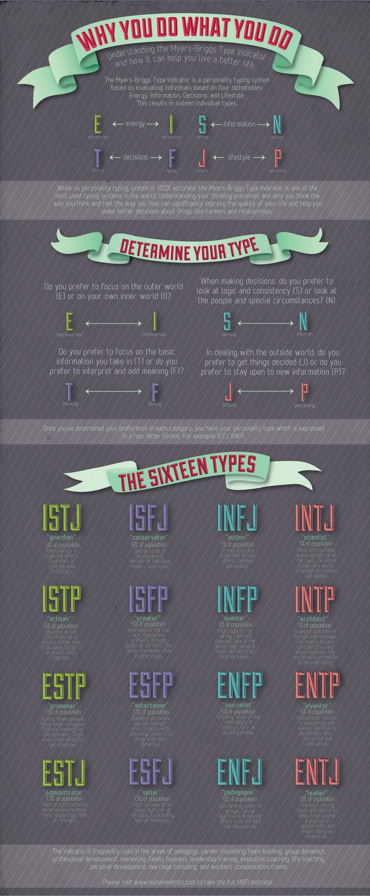 This is good information, but the real Myers-Briggs type indicator results require a test administered by a professional. A lot of workplaces use the testing and it has a lot of empirical evidence supporting the results if given correctly. So though the online tests are fun and infographics like these are wonderful for education and learning more, don't equate the results you get as the same you'd get in an official testing situation.