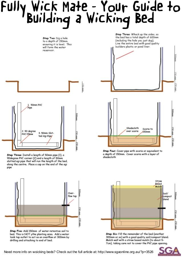 Fully Wick Mate - Your Guide to Building a Wicking Bed Need more info on woicking beds? Check out the full article at: htt...