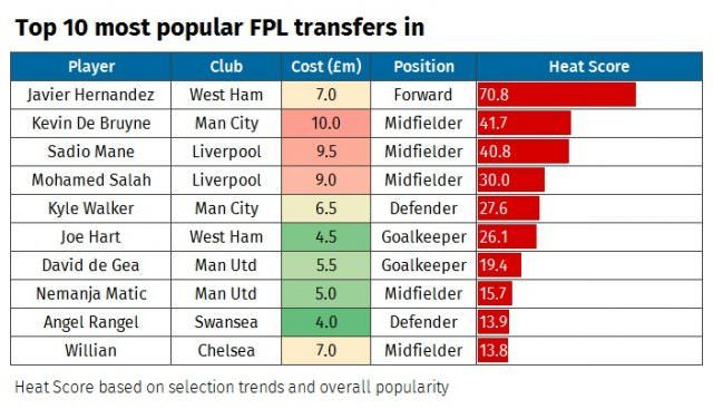 These stats could get you off to perfect Fantasy Premier League start #News #composite #Data #fantasyfootball #FantasyPremierLeague
