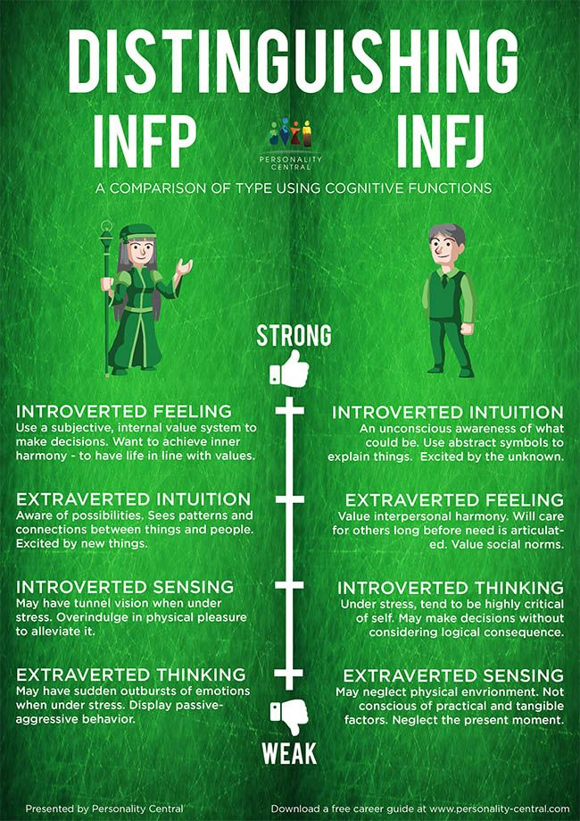 This section Distinguishing INFP and INFJ is to help users of the personality test verify their type in case they are unsure after doing the personality test and reading the profiles of both types.