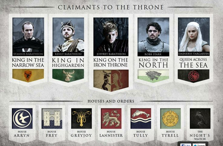 Game of Thrones guide to Kings and Houses