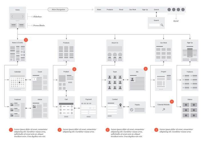 Forrst Website Flowchart \ Sitemap for Illustrator - A post from - flowchart template word
