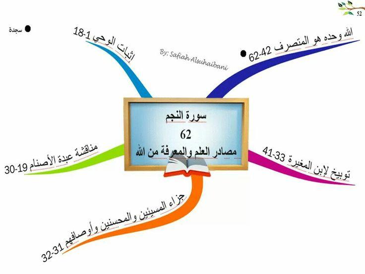 سوره النجم Mind Map Quran Mindfulness