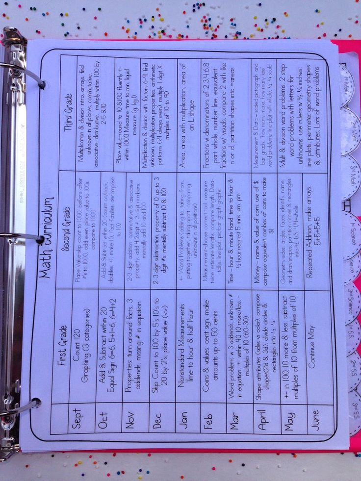 Lesson Plans & Lattes: New Teacher Binder! Self contained classroom curriculum maps