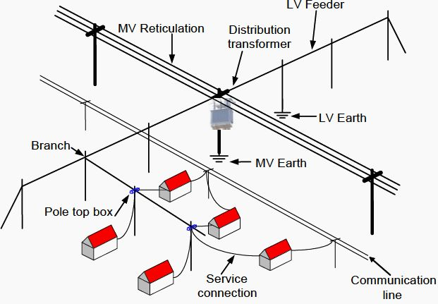 earthing of mv  lv distribution lines      bit ly  1s1gquj