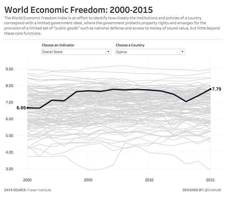 Makeover Monday: World Economic Freedom