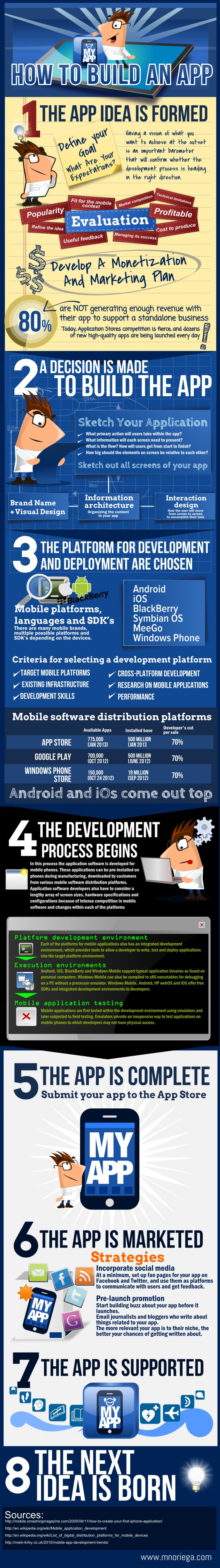 How to build an app. Infographic