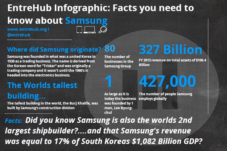 more #infographics @ www.entrehub.org