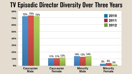 This image shows the racial diversity in TV directors from 2010-2012 (finding)
