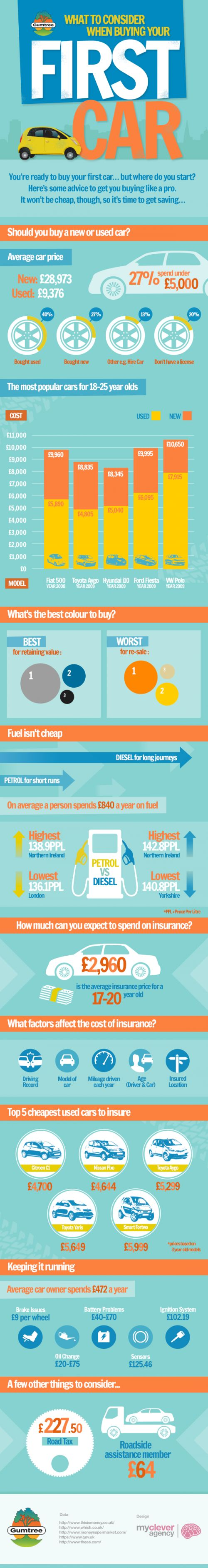 What to consider when buying your first car! – Infographic on http://www.bestinfographic.co.uk