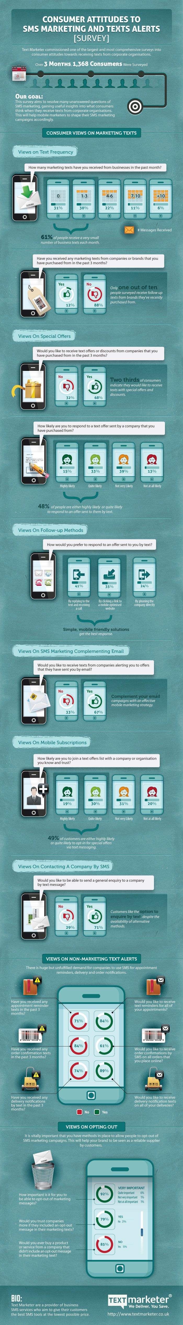 Consumer attitudes to SMS marketing and texts alerts #infographic