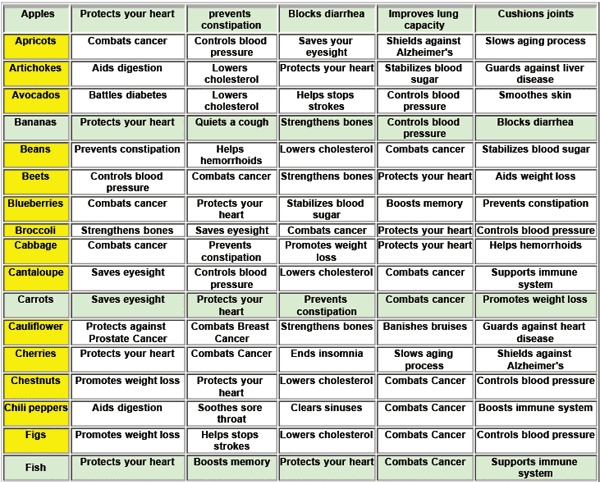 food chart for good health | food chart | Healthy Habits ...