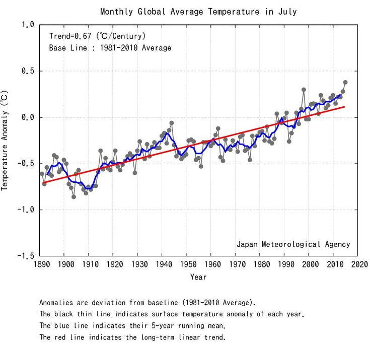 July looks like the hottest month ever on Earth | Toronto Star